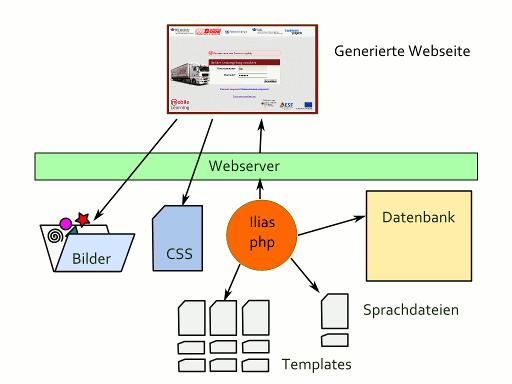 Ilias Inhaltsgenerierung mit CSS, Bildern, Templates, Sprachdateien und Datenbank