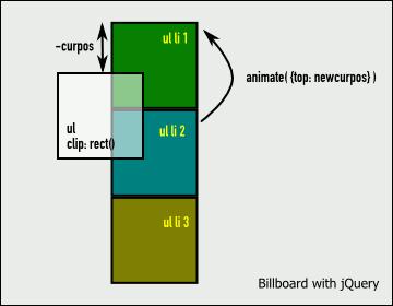 Funktionsweise: Eine Liste von Bildern wird unter einem Fenster hindurchgeschoben.