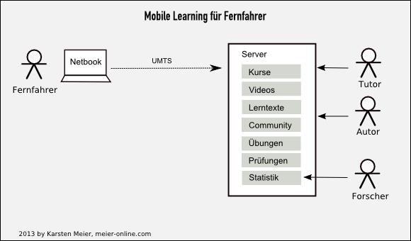 Systemdiagramm für  die Fernfahrer-Lernplattform