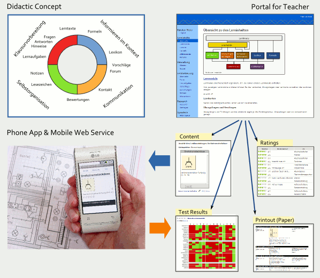 concept graphic of the mobile learning project, with didactic elements, teacher portal and view for learner