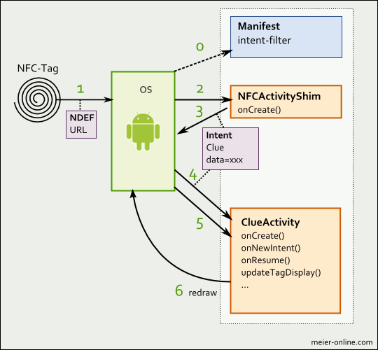 Diagram with Manifest, Android-OS, NFC-Tag, NFCShimActivity and ClueActivity