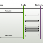 Interaction of a Rails application with a database