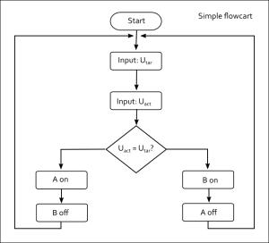 Einfaches Flussdiagramm aus einen Lehrbuch für Handwerker