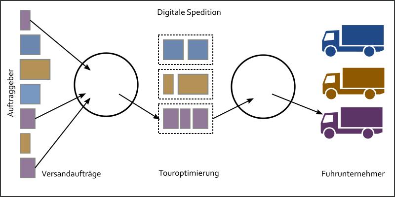 Übersichtsgrafik zur digitalen Spedition